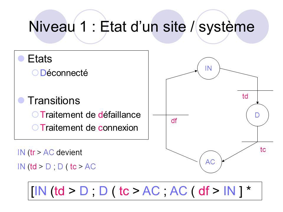 Niveau 1 : Etat dun site / système Etats Déconnecté Transitions Traitement de défaillance Traitement de connexion IN AC df D td tc IN (tr > AC devient