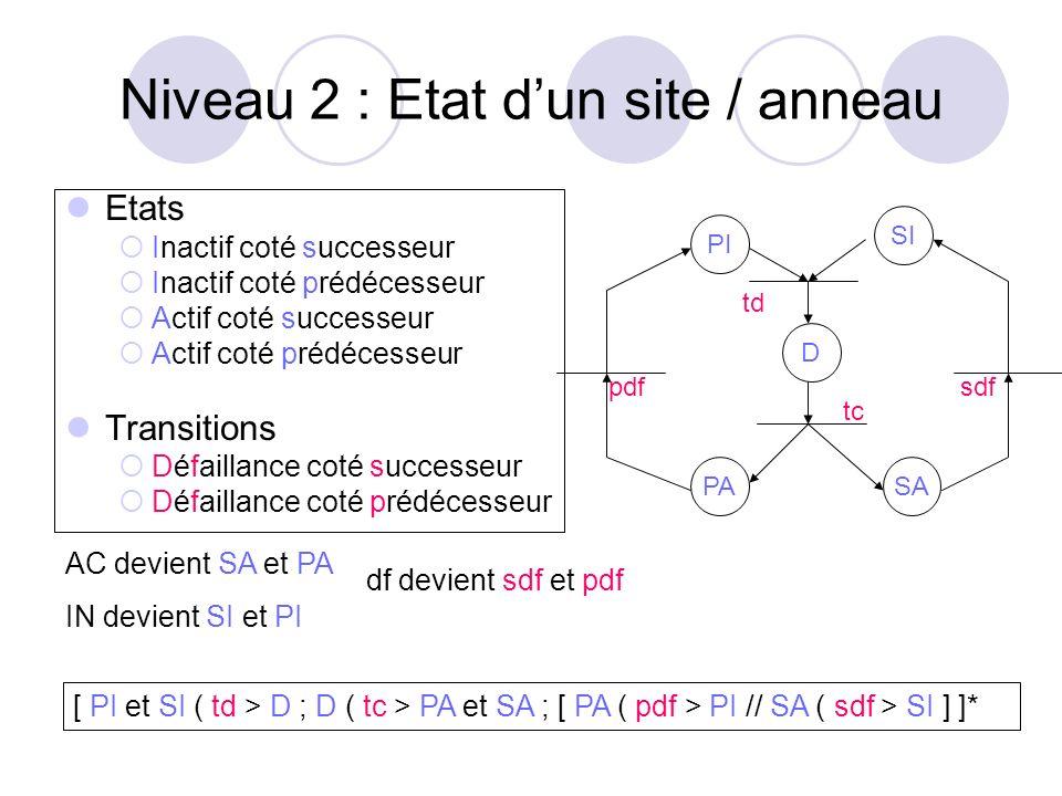 Niveau 2 : Etat dun site / anneau Etats Inactif coté successeur Inactif coté prédécesseur Actif coté successeur Actif coté prédécesseur Transitions Dé