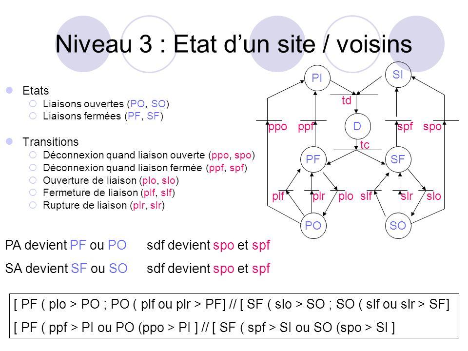 Niveau 3 : Etat dun site / voisins Etats Liaisons ouvertes (PO, SO) Liaisons fermées (PF, SF) Transitions Déconnexion quand liaison ouverte (ppo, spo)