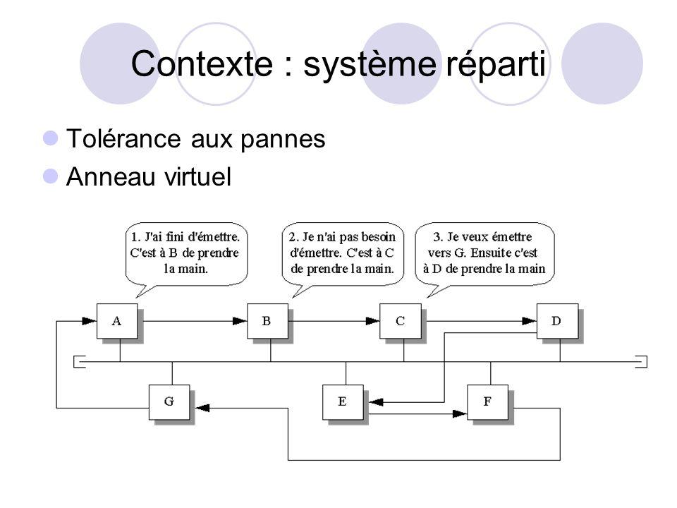 Contexte : système réparti Tolérance aux pannes Anneau virtuel
