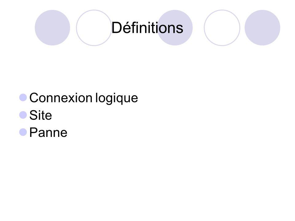 Niveau 1 : Etat dun site / système Etats Déconnecté Transitions Traitement de défaillance Traitement de connexion IN AC df D td tc IN (tr > AC devient IN (td > D ; D ( tc > AC [IN (td > D ; D ( tc > AC ; AC ( df > IN ] *