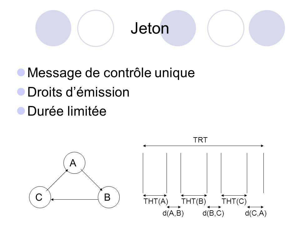 Jeton Message de contrôle unique Droits démission Durée limitée A CB TRT THT(A)THT(B)THT(C) d(A,B)d(B,C)d(C,A)