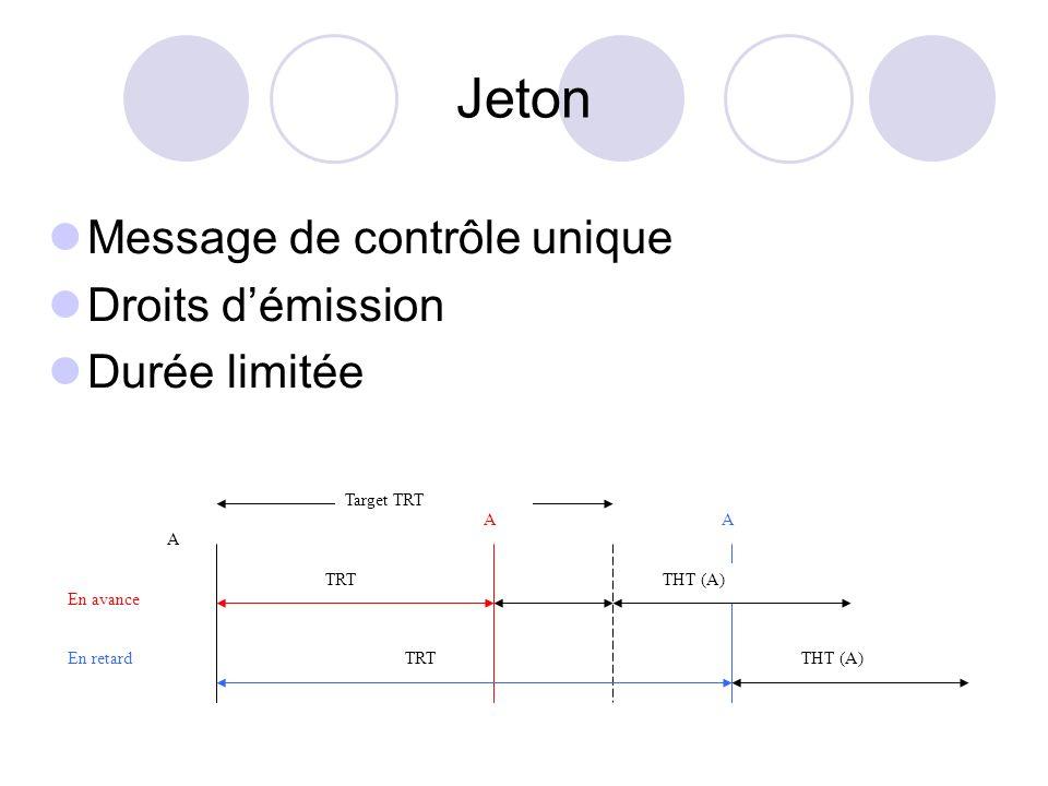 Niveau 3 : Etat dun site / voisins Etats Liaisons ouvertes (PO, SO) Liaisons fermées (PF, SF) Transitions Déconnexion quand liaison ouverte (ppo, spo) Déconnexion quand liaison fermée (ppf, spf) Ouverture de liaison (plo, slo) Fermeture de liaison (plf, slf) Rupture de liaison (plr, slr) PI PA devient PF ou PO SA devient SF ou SO sdf devient spo et spf D SI PFSF ppfspf td tc [ PF ( plo > PO ; PO ( plf ou plr > PF] // [ SF ( slo > SO ; SO ( slf ou slr > SF] [ PF ( ppf > PI ou PO (ppo > PI ] // [ SF ( spf > SI ou SO (spo > SI ] POSO ppospo plfslfplrploslrslo