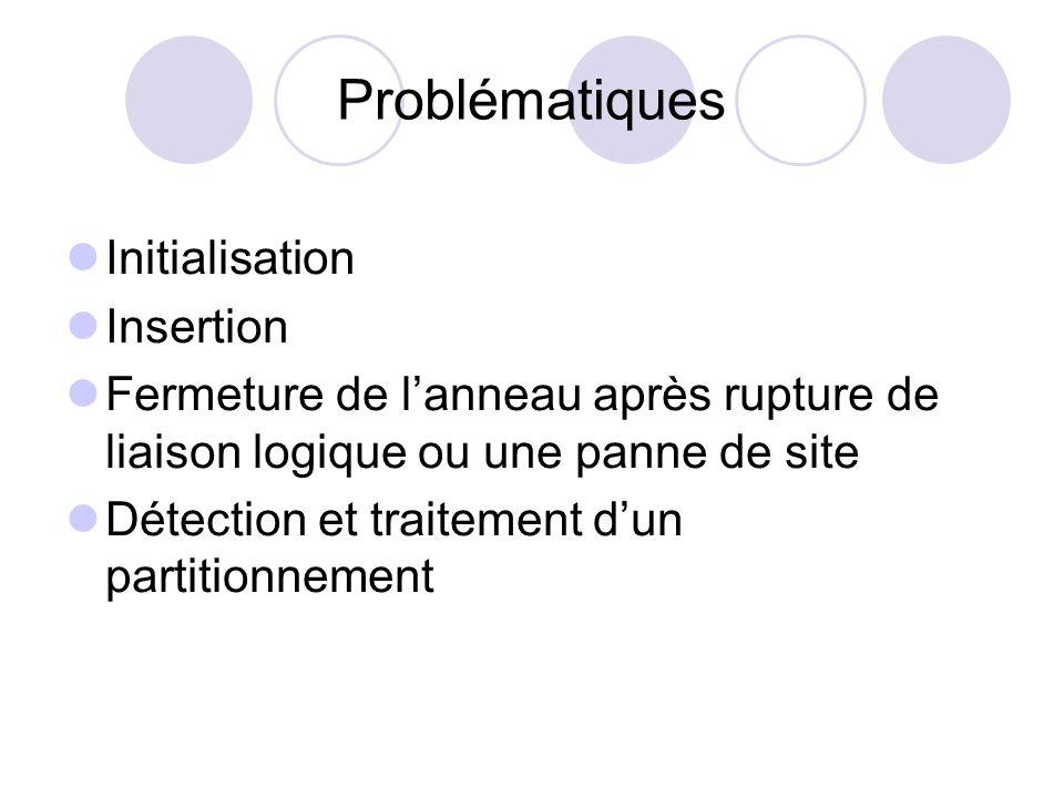 Problématiques Initialisation Insertion Fermeture de lanneau après rupture de liaison logique ou une panne de site Détection et traitement dun partiti