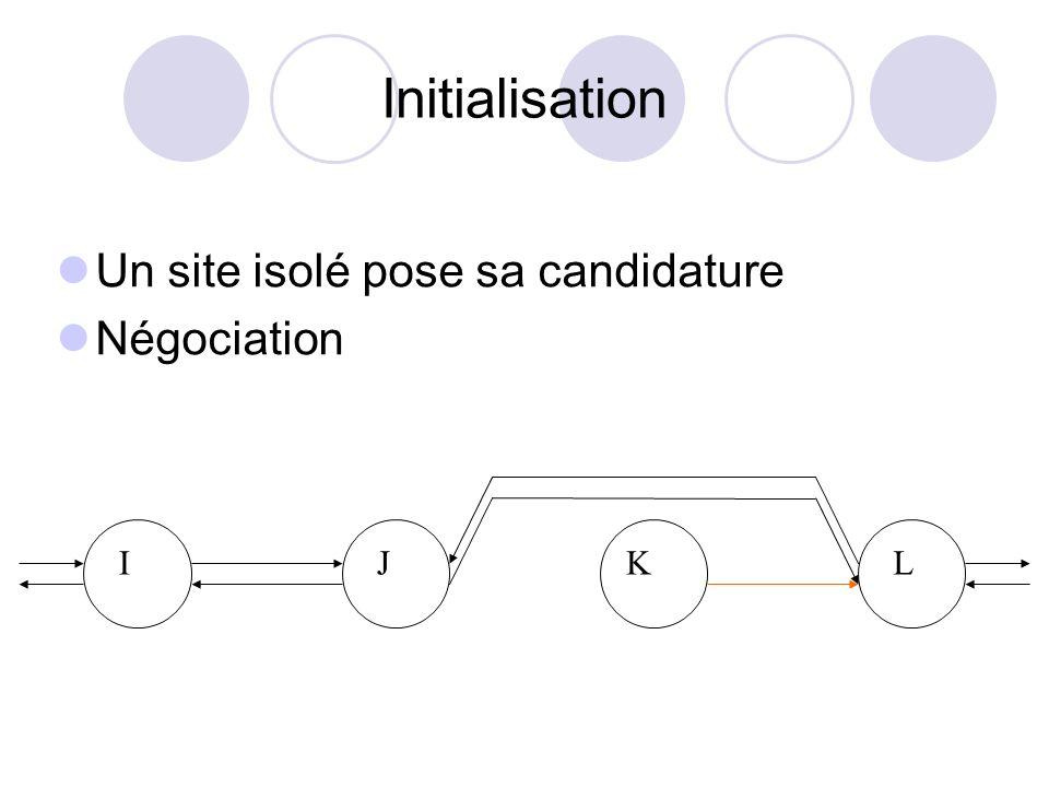 Initialisation Un site isolé pose sa candidature Négociation I JK L