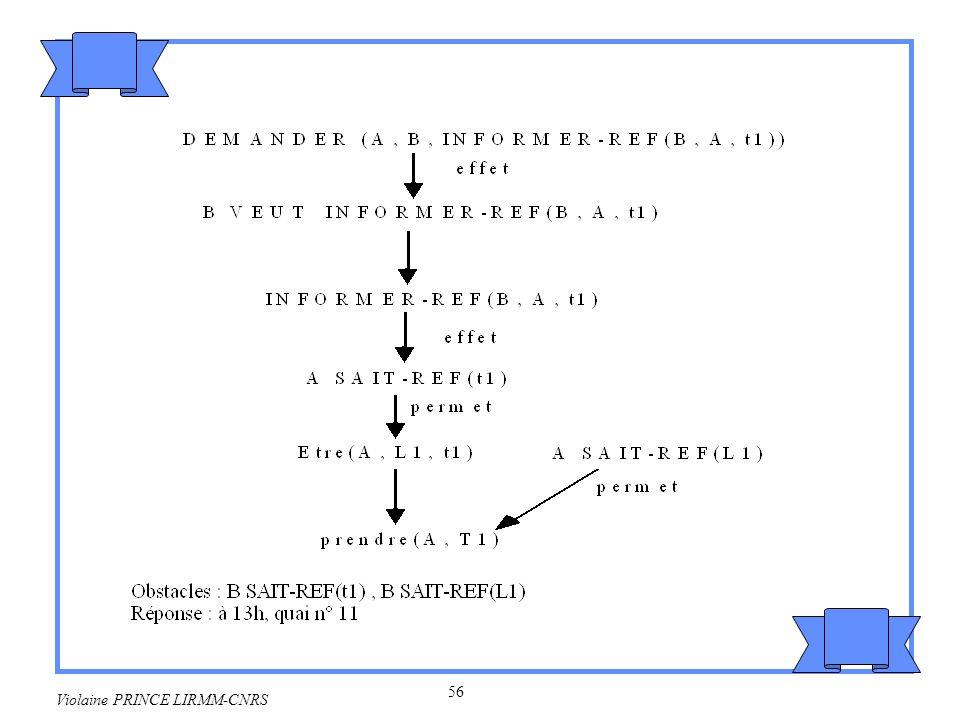57 Violaine PRINCE LIRMM-CNRS Conclusion Sur le plan de l automatisation : –Difficulté de repérer les actes illocutoires les marques linguistiques de surface ne suffisent pas –Il y a ambiguité des actes.