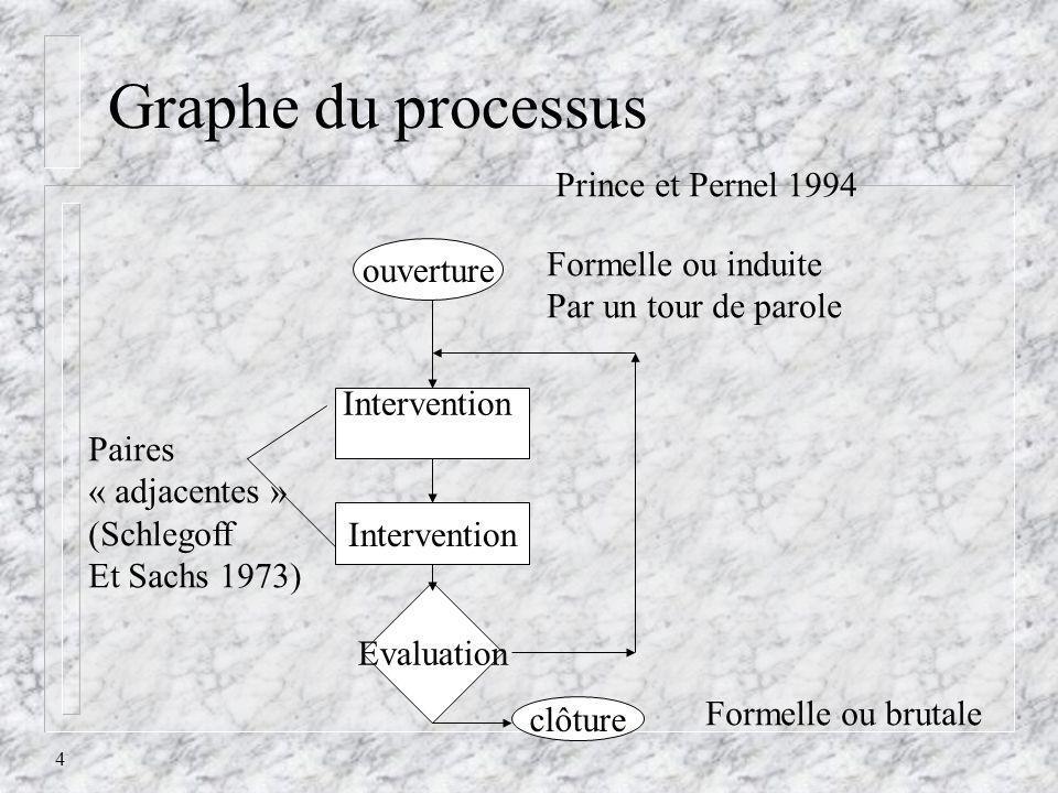 4 Graphe du processus Prince et Pernel 1994 ouverture Formelle ou induite Par un tour de parole Intervention Evaluation clôture Formelle ou brutale Pa