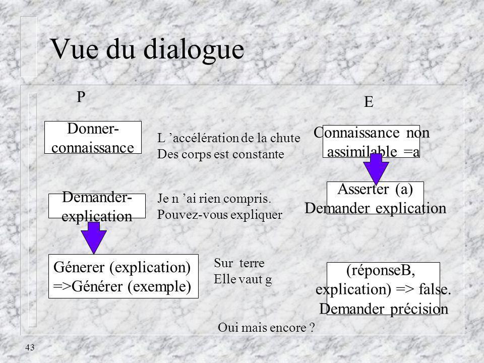 43 Vue du dialogue P Donner- connaissance E Connaissance non assimilable =a L accélération de la chute Des corps est constante Asserter (a) Demander e