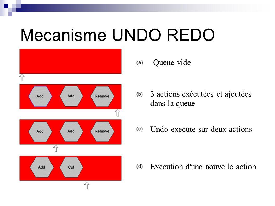 Mecanisme UNDO REDO Queue vide 3 actions exécutées et ajoutées dans la queue Undo execute sur deux actions Exécution d une nouvelle action