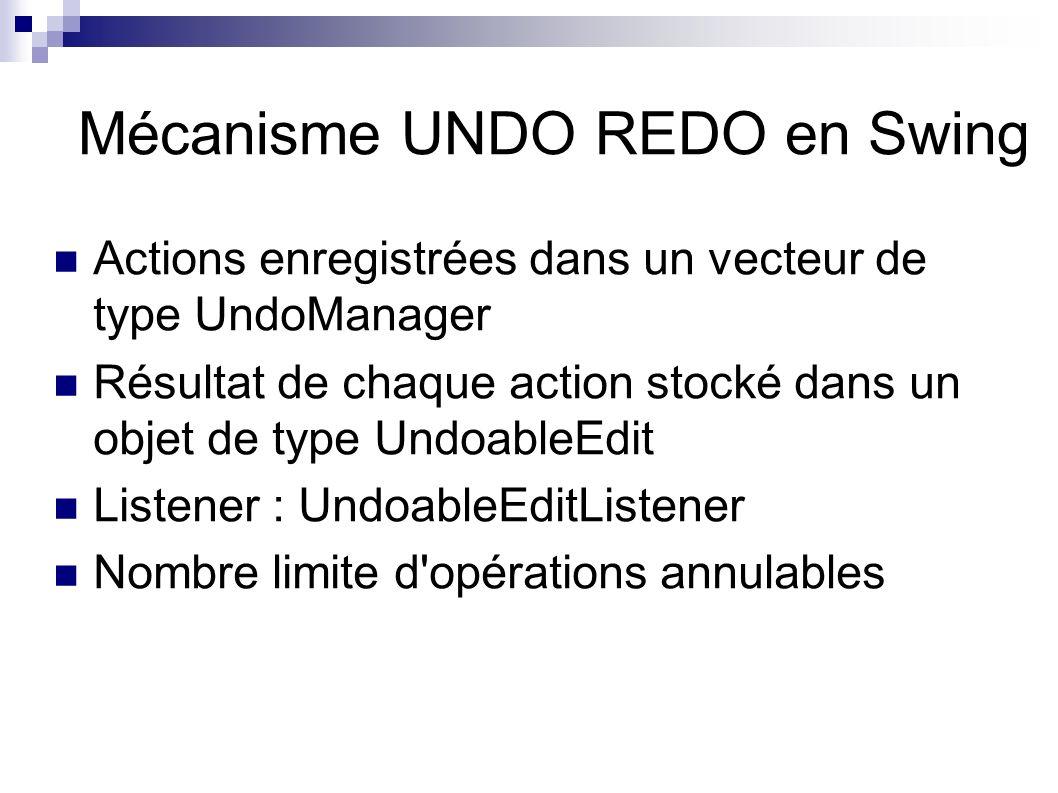Mécanisme UNDO REDO en Swing Actions enregistrées dans un vecteur de type UndoManager Résultat de chaque action stocké dans un objet de type UndoableEdit Listener : UndoableEditListener Nombre limite d opérations annulables