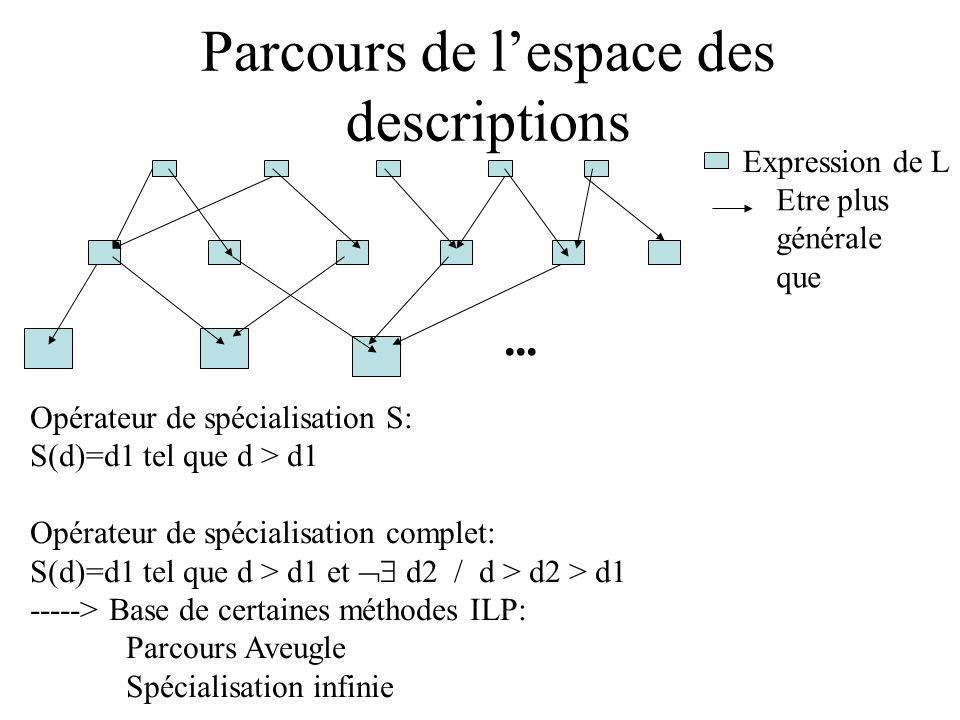 Parcours de lespace des descriptions Opérateur de spécialisation S: S(d)=d1 tel que d > d1 Opérateur de spécialisation complet: S(d)=d1 tel que d > d1 et d2 / d > d2 > d1 -----> Base de certaines méthodes ILP: Parcours Aveugle Spécialisation infinie Expression de L Etre plus générale que
