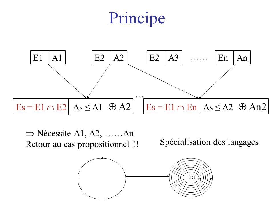 Principe E1 A1E2 A2E2 A3En An …… Es = E1 E2 As A1 A2 Es = E1 En As A2 An2 … Nécessite A1, A2, ……An Retour au cas propositionnel !! LD1 Spécialisation