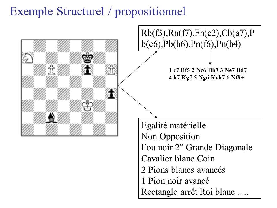 1 c7 Bf5 2 Nc6 Bh3 3 Ne7 Bd7 4 h7 Kg7 5 Ng6 Kxh7 6 Nf8+ Rb(f3),Rn(f7),Fn(c2),Cb(a7),P b(c6),Pb(h6),Pn(f6),Pn(h4) Egalité matérielle Non Opposition Fou noir 2° Grande Diagonale Cavalier blanc Coin 2 Pions blancs avancés 1 Pion noir avancé Rectangle arrêt Roi blanc ….