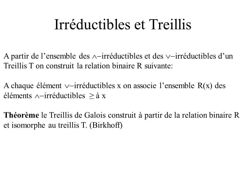 Irréductibles et Treillis A partir de lensemble des irréductibles et des irréductibles dun Treillis T on construit la relation binaire R suivante: A chaque élément irréductibles x on associe lensemble R(x) des éléments irréductibles à x Théorème le Treillis de Galois construit à partir de la relation binaire R et isomorphe au treillis T.