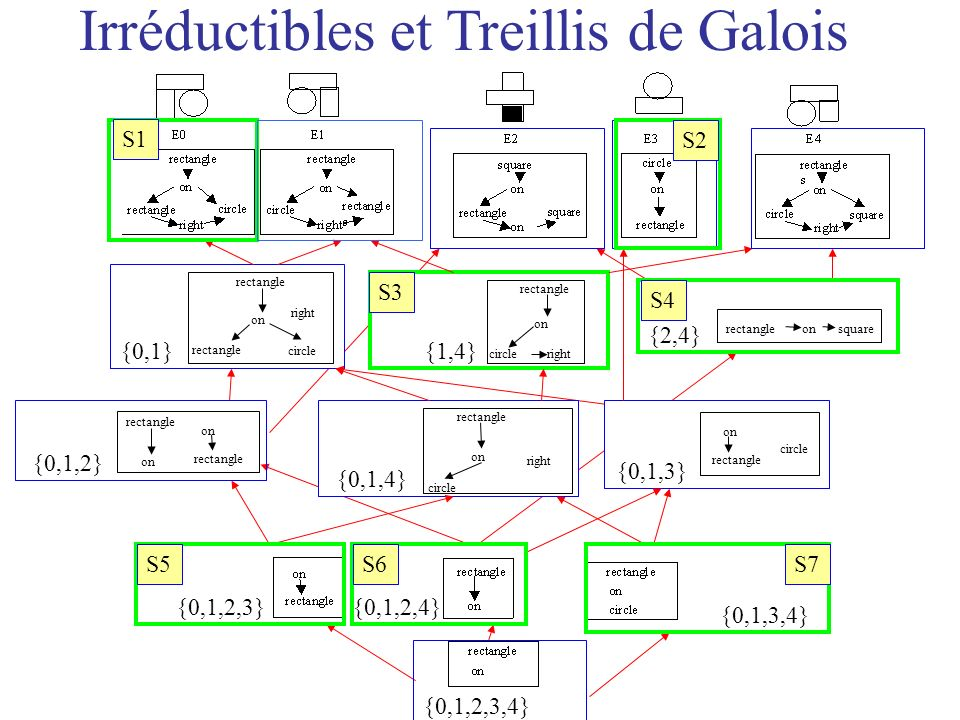 Irréductibles et Treillis de Galois circle rectangle right on {0,1} rectangle circleright on {1,4} rectangleonsquare {2,4} {0,1,2} rectangle on rectangle on circle rectangle on {0,1,3} {0,1,2,3}{0,1,2,4} {0,1,3,4} {0,1,2,3,4} S1 S2 S3 S4 S5S6S7 rectangle circle right on {0,1,4}