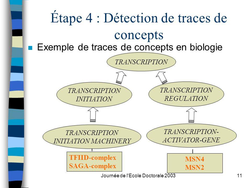 Journée de l'Ecole Doctorale 200311 Étape 4 : Détection de traces de concepts n Exemple de traces de concepts en biologie TRANSCRIPTION- ACTIVATOR-GEN