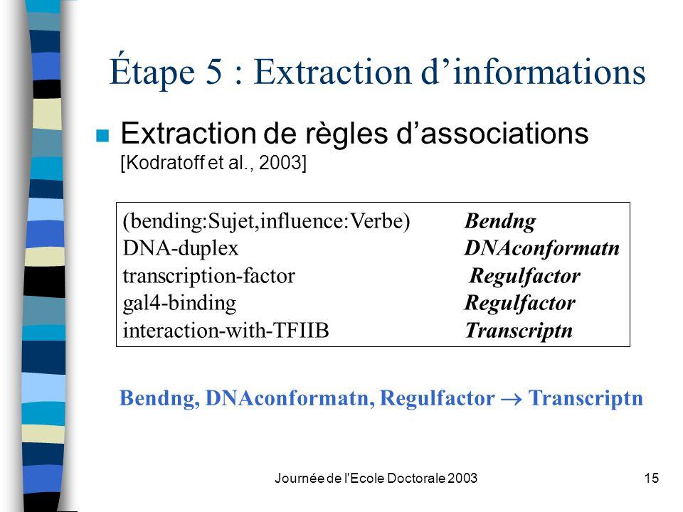 Journée de l'Ecole Doctorale 200315 Étape 5 : Extraction dinformations n Extraction de règles dassociations [Kodratoff et al., 2003] (bending:Sujet,in