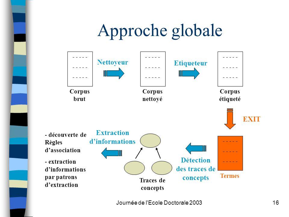 Journée de l'Ecole Doctorale 200316 Approche globale - - - - - Corpus brut - - - - - Corpus nettoyé - - - - - Corpus étiqueté - - - - - Termes Traces