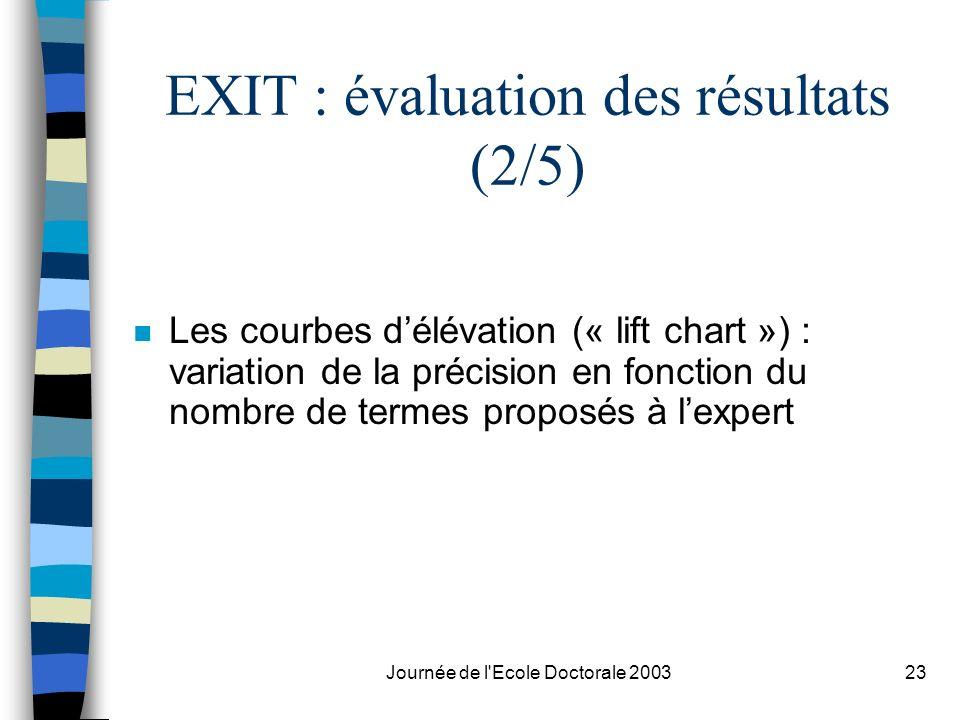 Journée de l'Ecole Doctorale 200323 EXIT : évaluation des résultats (2/5) n Les courbes délévation (« lift chart ») : variation de la précision en fon