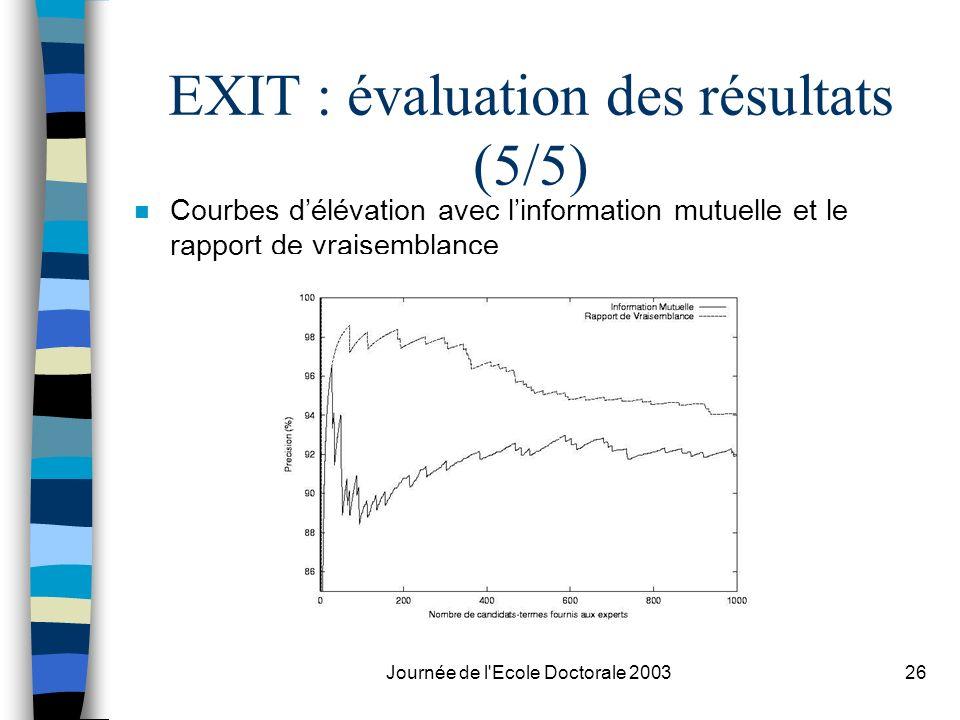 Journée de l'Ecole Doctorale 200326 EXIT : évaluation des résultats (5/5) n Courbes délévation avec linformation mutuelle et le rapport de vraisemblan