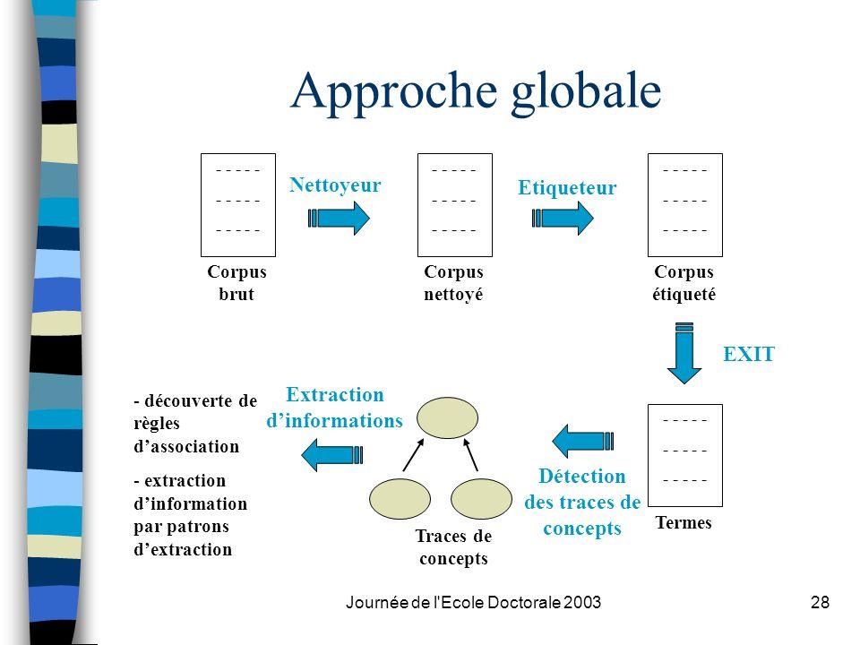 Journée de l'Ecole Doctorale 200328 Approche globale - - - - - Corpus brut - - - - - Corpus nettoyé - - - - - Corpus étiqueté - - - - - Termes Traces