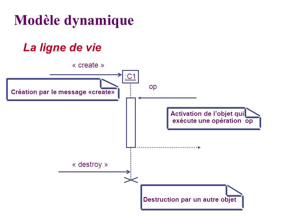 La ligne de vie « create » Création par le message «create» Activation de lobjet qui exécute une opération op Destruction par un autre objet :C1 « des