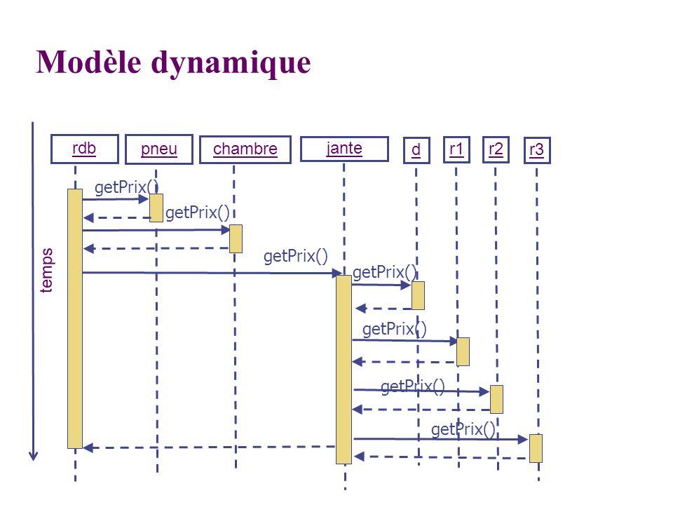 rdb pneu chambre jante temps Modèle dynamique d r1r2 r3 getPrix()