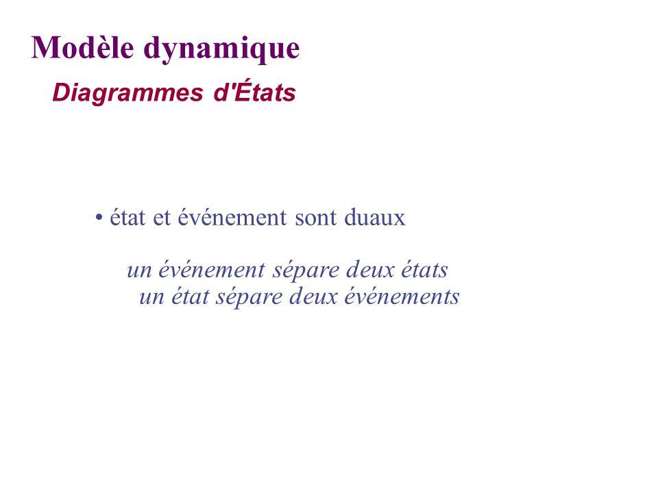 état et événement sont duaux un événement sépare deux états un état sépare deux événements Modèle dynamique Diagrammes d'États