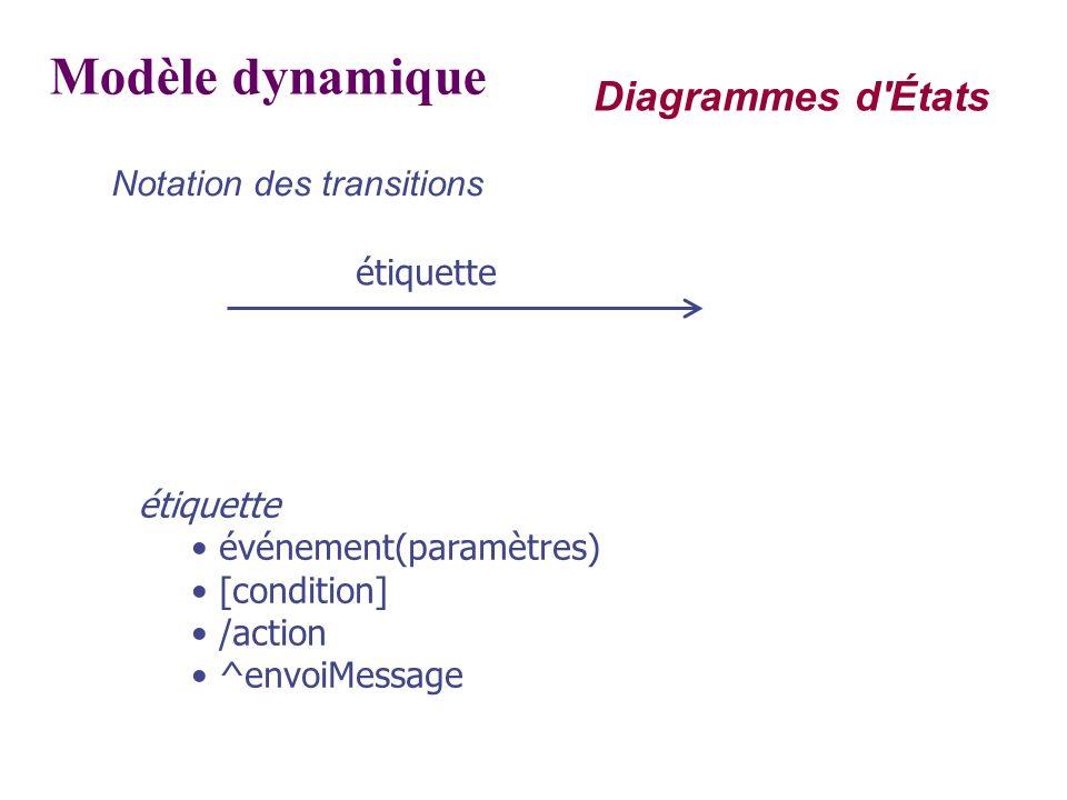 Modèle dynamique Notation des transitions étiquette événement(paramètres) [condition] /action ^envoiMessage Diagrammes d'États
