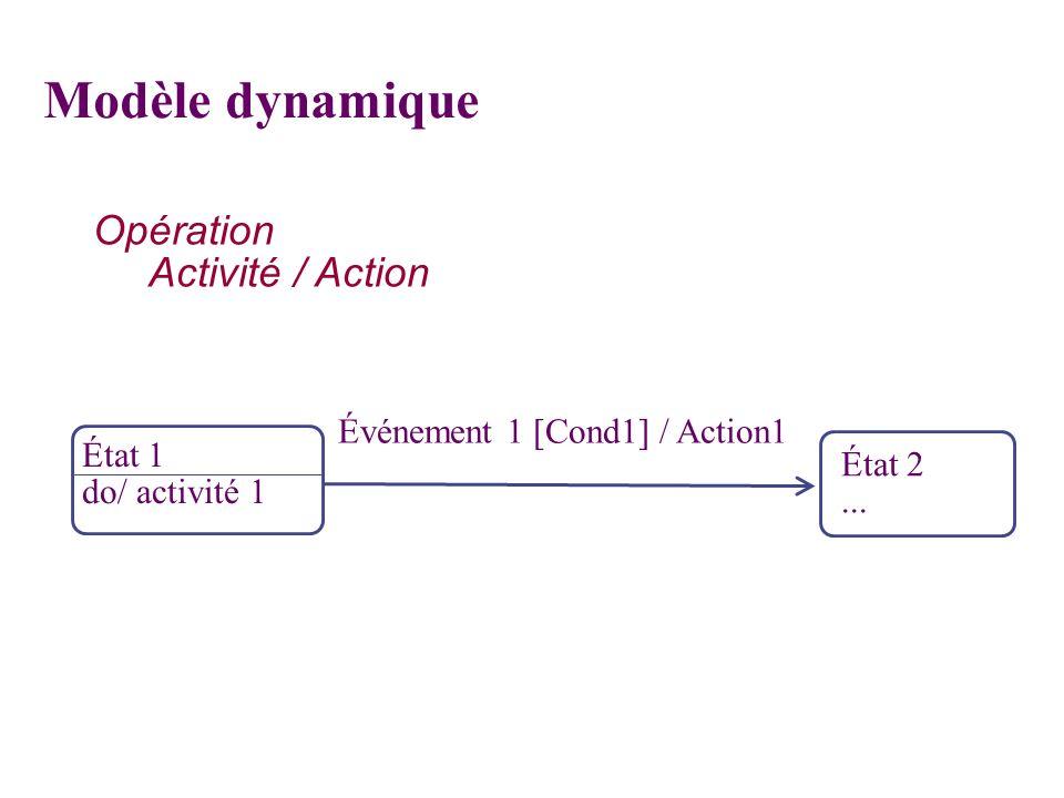 État 1 do/ activité 1 Événement 1 [Cond1] / Action1 État 2... Opération Activité / Action Modèle dynamique