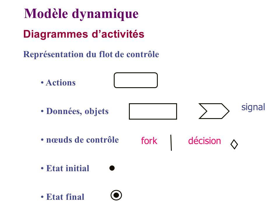 Diagrammes dactivités Représentation du flot de contrôle Actions Données, objets nœuds de contrôle Etat initial Etat final Modèle dynamique signal for
