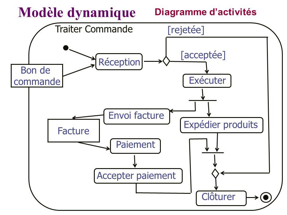 Diagramme dactivités Modèle dynamique Réception Expédier produits Exécuter Envoi facture Facture Paiement Accepter paiement [acceptée] [rejetée] Clôtu