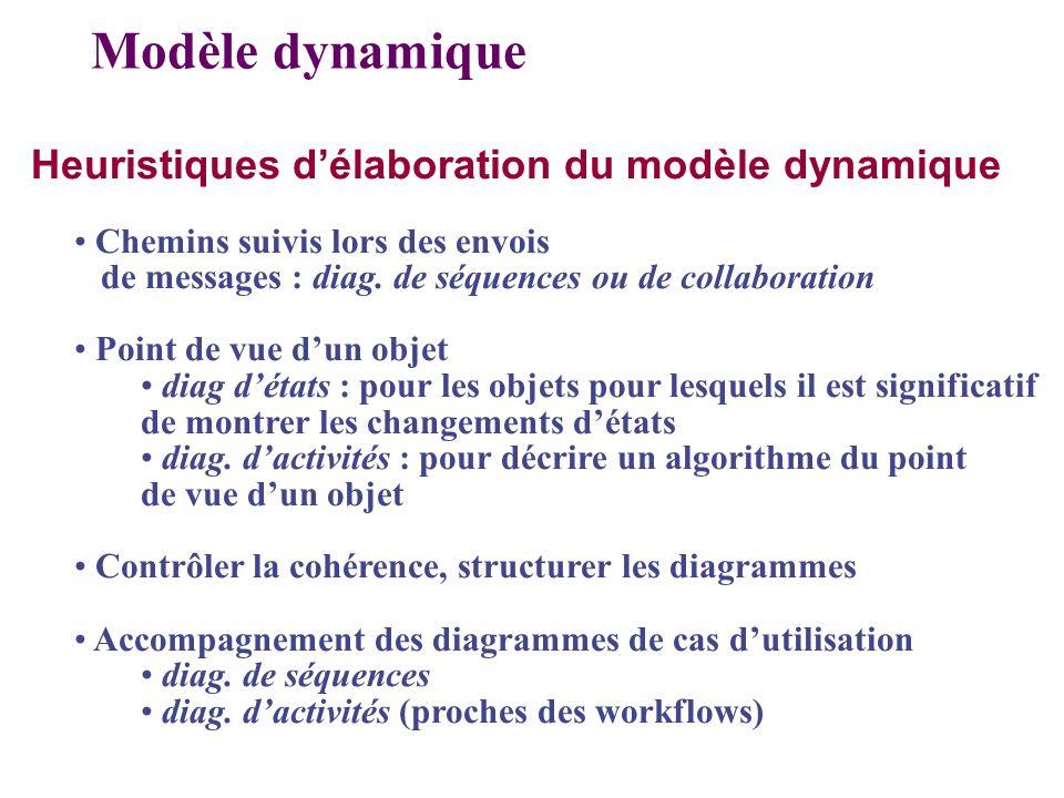 Heuristiques délaboration du modèle dynamique Chemins suivis lors des envois de messages : diag. de séquences ou de collaboration Point de vue dun obj