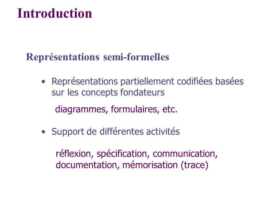 Introduction Représentations semi-formelles Représentations partiellement codifiées basées sur les concepts fondateurs diagrammes, formulaires, etc. S