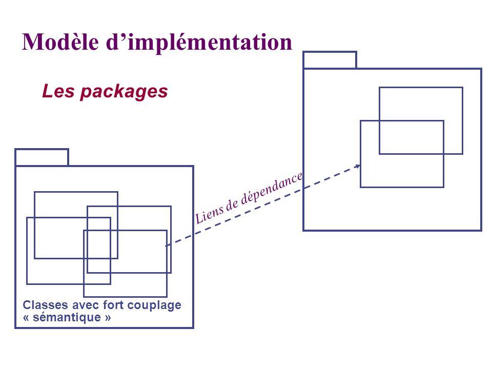 Les packages Classes avec fort couplage « sémantique » Liens de dépendance Modèle dimplémentation