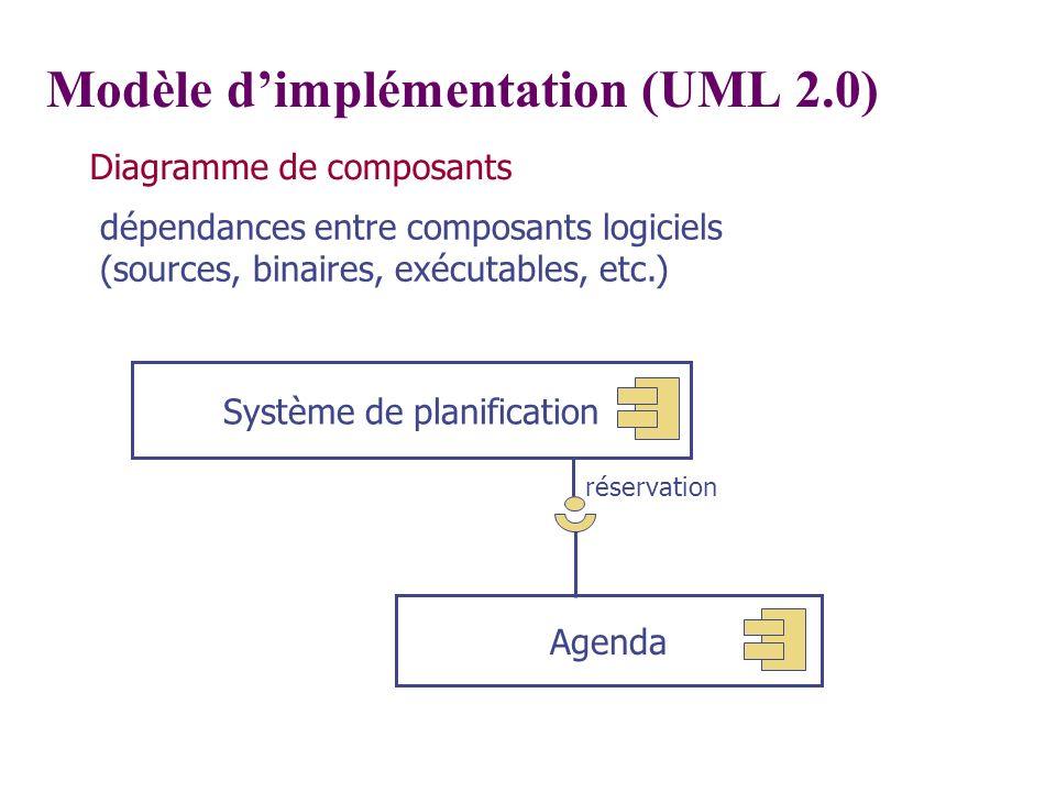 Modèle dimplémentation (UML 2.0) Diagramme de composants dépendances entre composants logiciels (sources, binaires, exécutables, etc.) Système de plan
