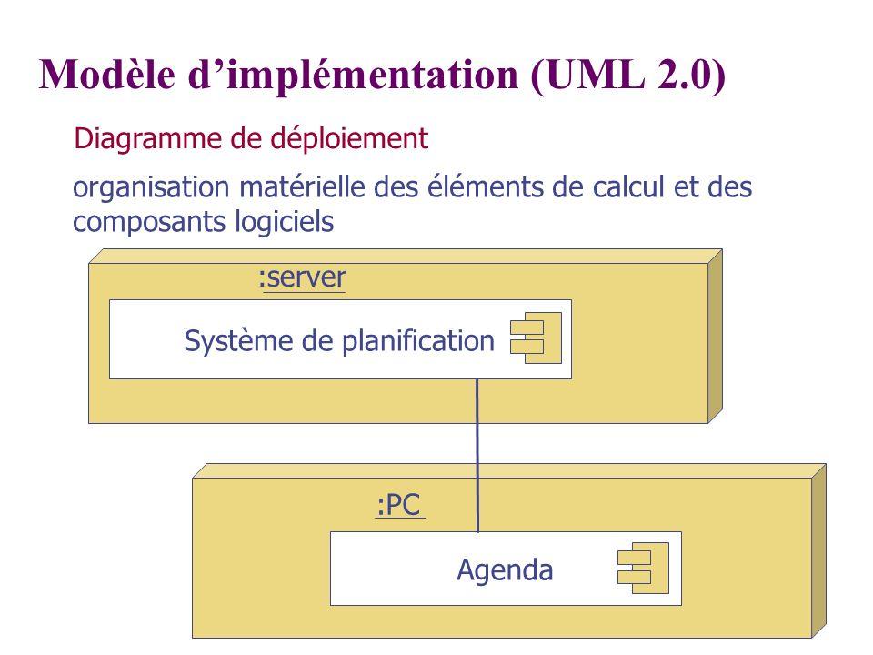 :PC Modèle dimplémentation (UML 2.0) Diagramme de déploiement organisation matérielle des éléments de calcul et des composants logiciels Système de pl