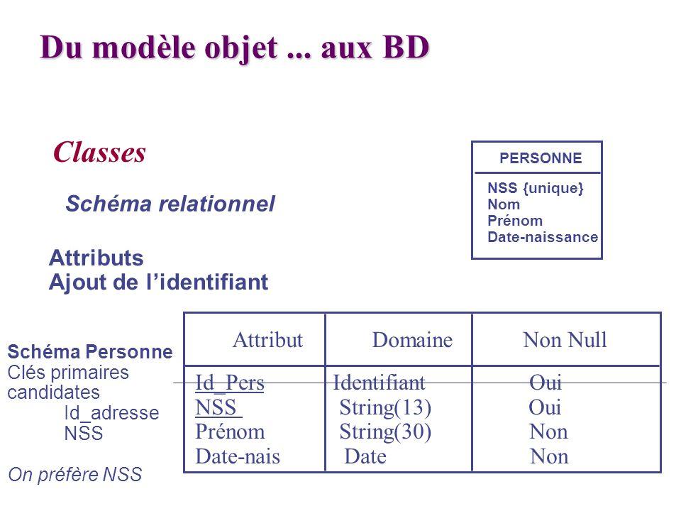 Classes Attributs Ajout de lidentifiant Schéma relationnel PERSONNE NSS {unique} Nom Prénom Date-naissance Attribut Domaine Non Null Id_Pers Identifia