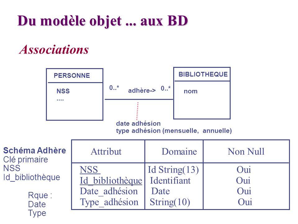 Associations PERSONNE BIBLIOTHEQUE NSS.... nom 0..* adhère-> 0..* date adhésion type adhésion (mensuelle, annuelle) Schéma Adhère Clé primaire NSS Id_