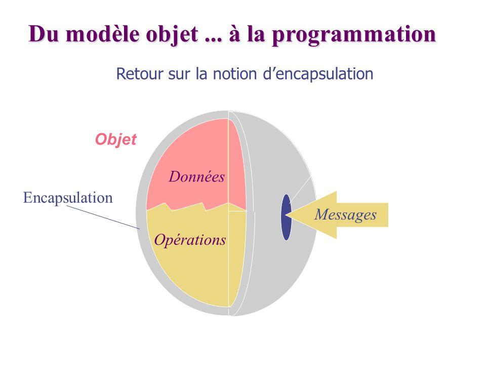 Du modèle objet... à la programmation Opérations Données Messages Encapsulation Objet Retour sur la notion dencapsulation