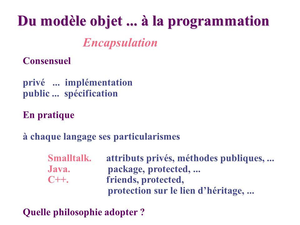 Du modèle objet... à la programmation Encapsulation Consensuel privé... implémentation public... spécification En pratique à chaque langage ses partic