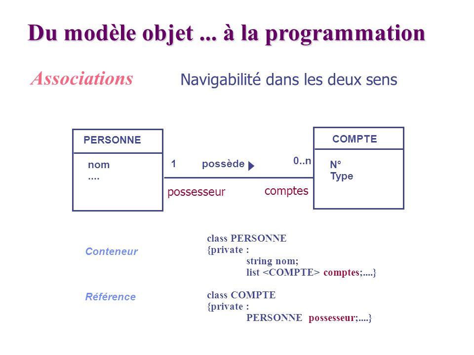 Du modèle objet... à la programmation Associations PERSONNE COMPTE nom.... N° Type 1 0..n possède class PERSONNE {private : string nom; list comptes;.