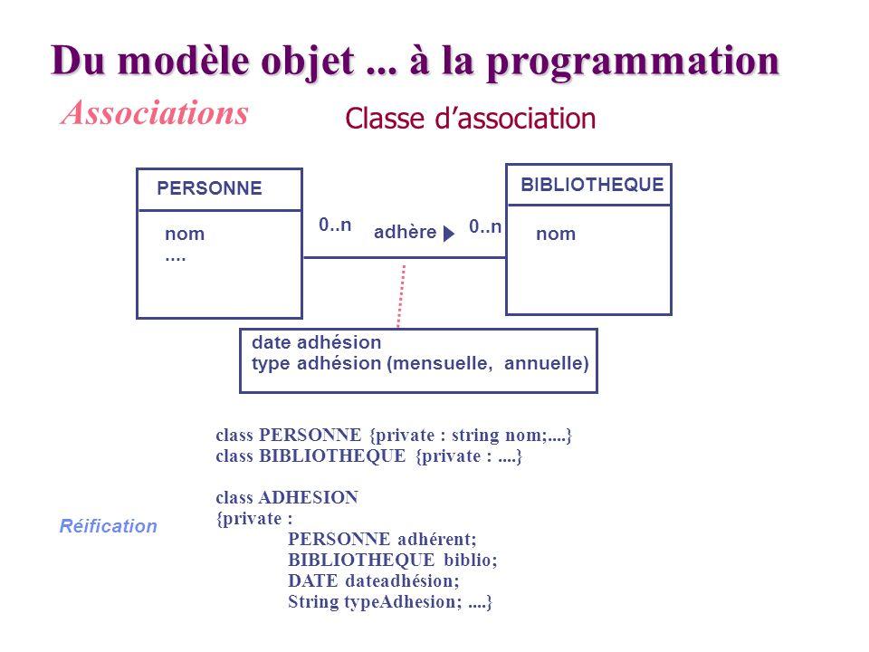 Du modèle objet... à la programmation Associations PERSONNE BIBLIOTHEQUE nom.... nom 0..n adhère class PERSONNE {private : string nom;....} class BIBL