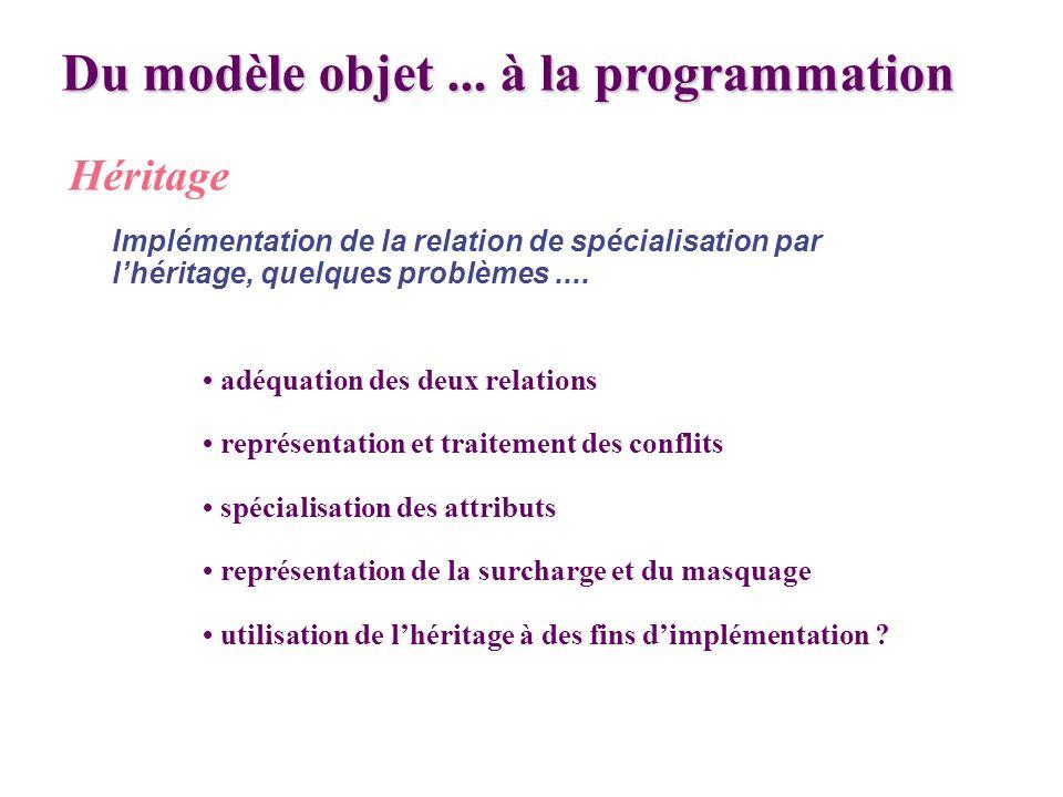 Du modèle objet... à la programmation Héritage adéquation des deux relations représentation et traitement des conflits spécialisation des attributs re