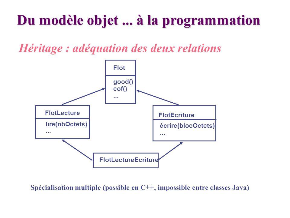 Du modèle objet... à la programmation Héritage : adéquation des deux relations Spécialisation multiple (possible en C++, impossible entre classes Java