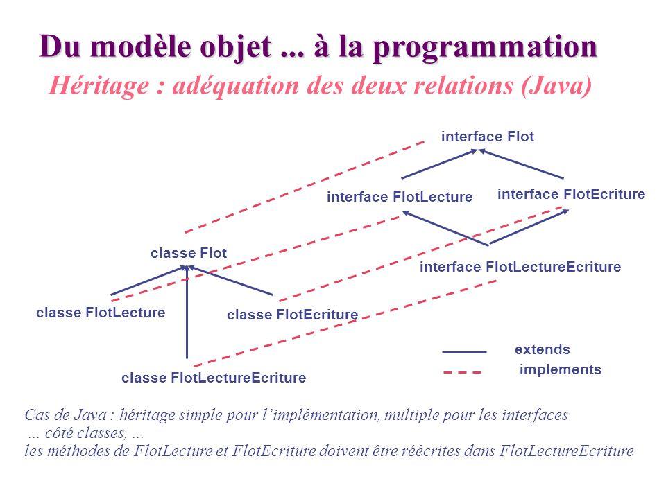 Cas de Java : héritage simple pour limplémentation, multiple pour les interfaces... côté classes,... les méthodes de FlotLecture et FlotEcriture doive