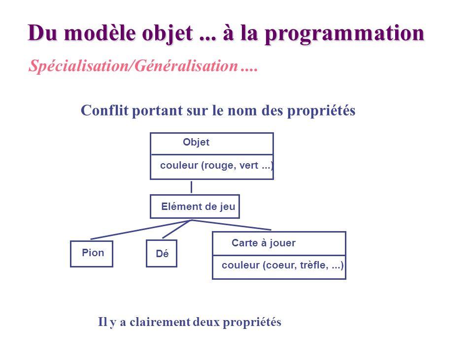 Du modèle objet... à la programmation Spécialisation/Généralisation.... Conflit portant sur le nom des propriétés Il y a clairement deux propriétés Ob