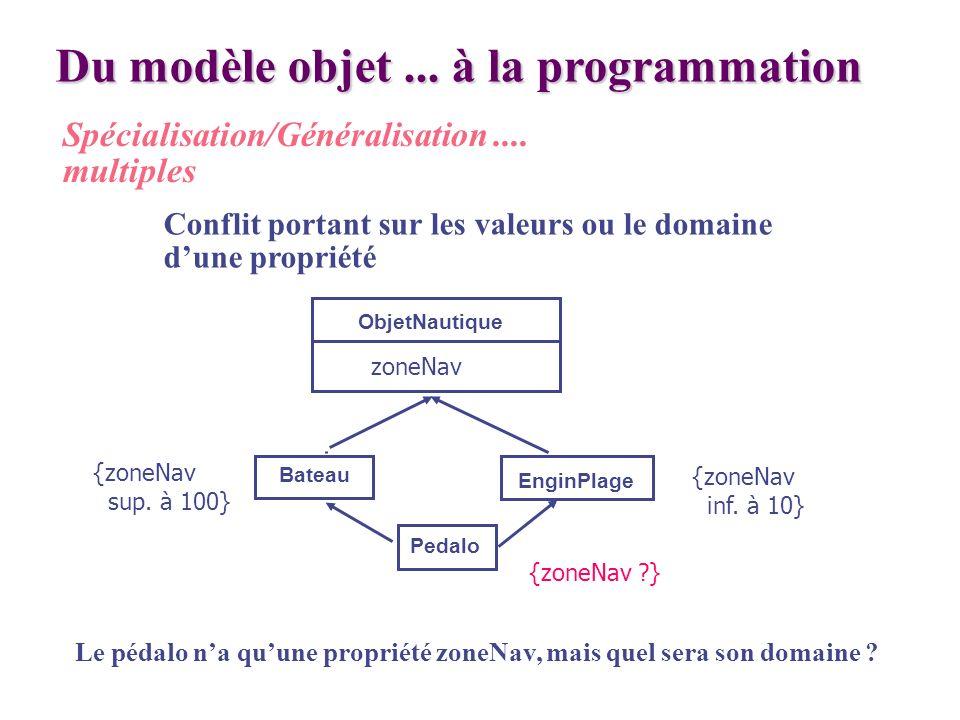 Du modèle objet... à la programmation Spécialisation/Généralisation.... multiples Conflit portant sur les valeurs ou le domaine dune propriété Le péda