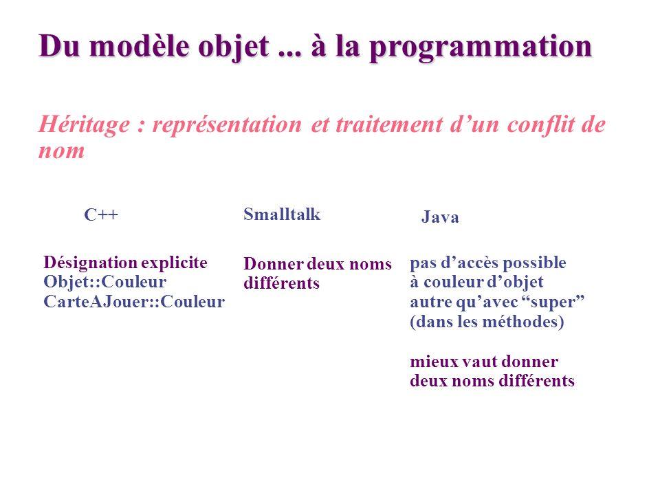 Du modèle objet... à la programmation Héritage : représentation et traitement dun conflit de nom Smalltalk Java C++ Désignation explicite Objet::Coule
