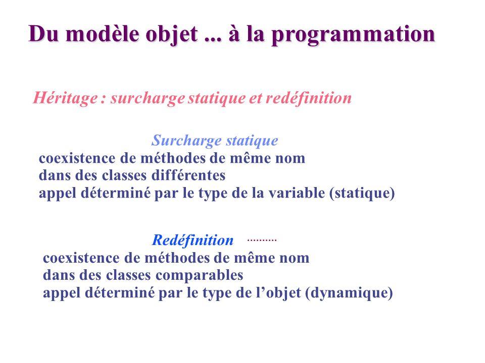 Du modèle objet... à la programmation Héritage : surcharge statique et redéfinition Redéfinition coexistence de méthodes de même nom dans des classes